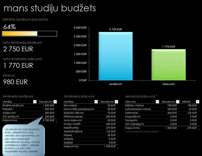 Mans studiju budžets