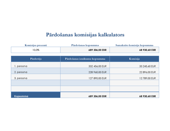 Pārdošanas komisijas kalkulators