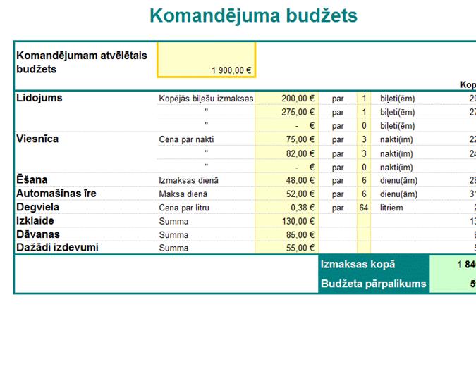 Komandējuma budžets