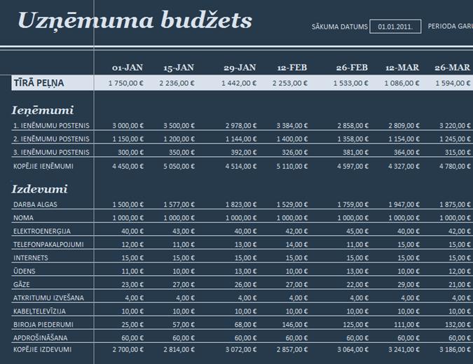 18 periodu budžets