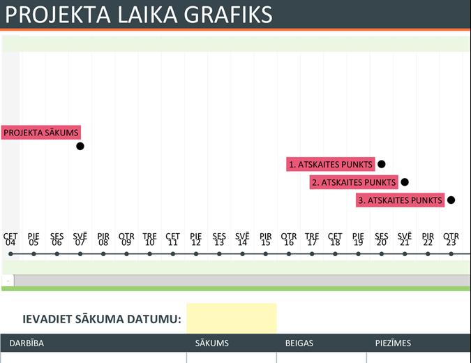 Projekta laika grafiks