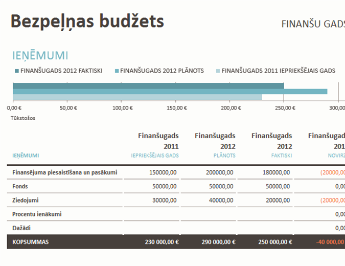 Bezpeļņas organizācijas budžets, ar līdzekļu vākšanu