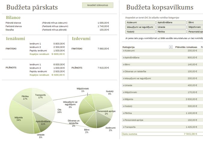 Ģimenes budžets ar diagrammām