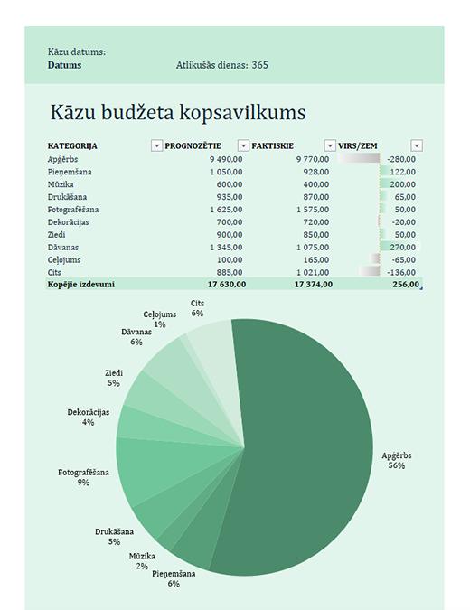 Kāzu budžets