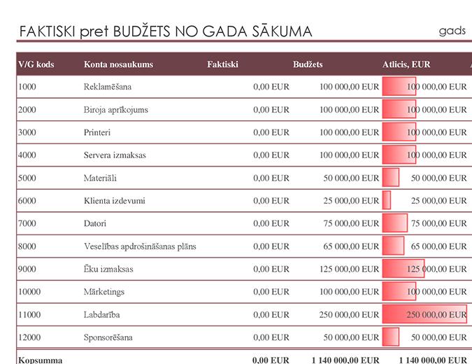 Virsgrāmata ar budžeta salīdzinājumu