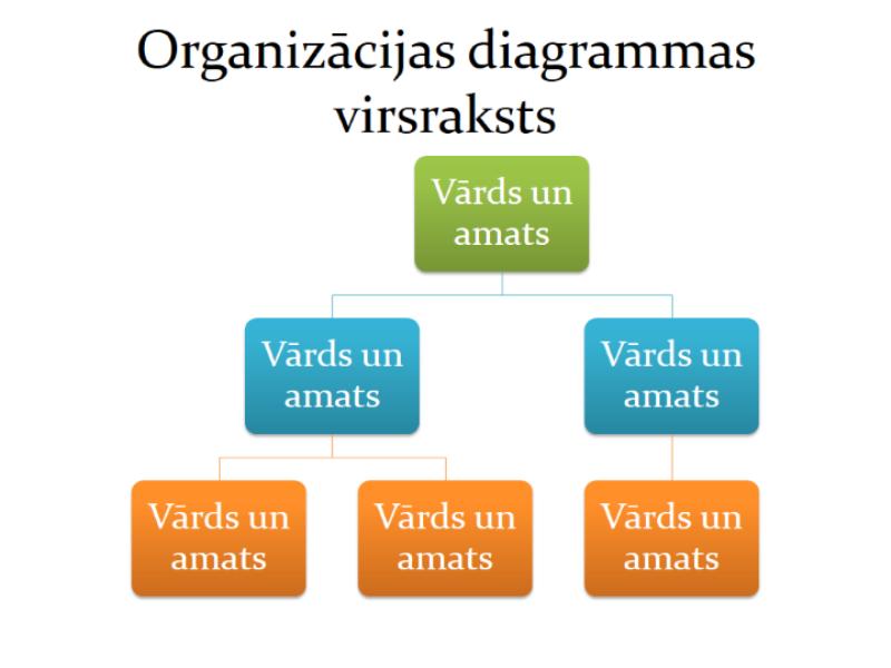 Vienkārša organizācijas diagramma