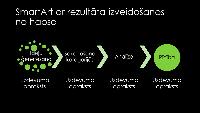 Procesa SmartArt slaids— no idejas līdz rezultātam (zaļš uz melna fona), platekrāna