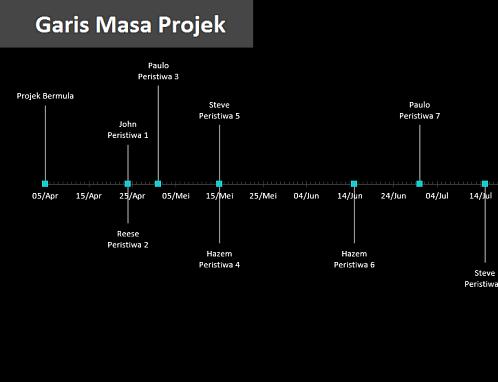 Garis masa projek dengan peristiwa penting