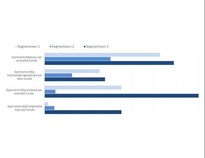 Analyse av kundelønnsomhet