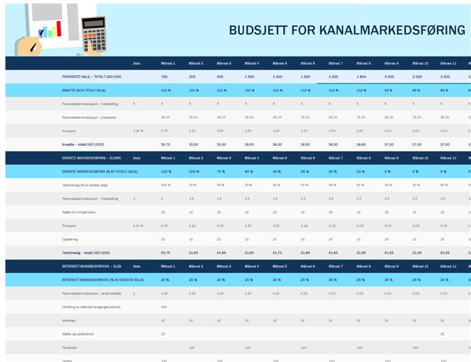 Markedsføringsbudsjett for kanaler