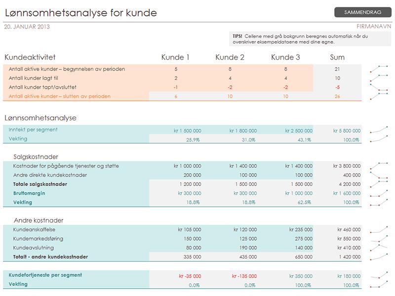 Lønnsomhetsanalyse for kunde