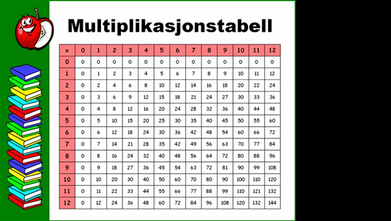 Multiplikasjonstabell (til og med 12x12)