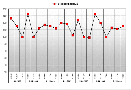 Blodsukkerdiagram