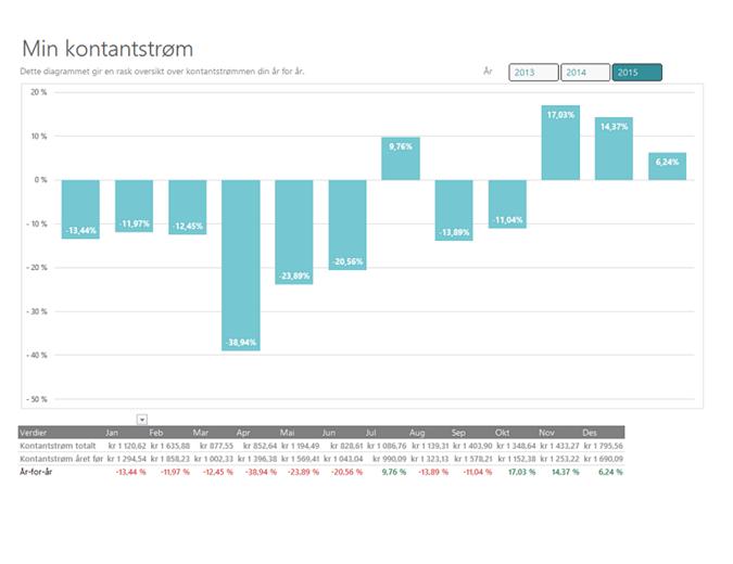 Kontantstrømanalyse