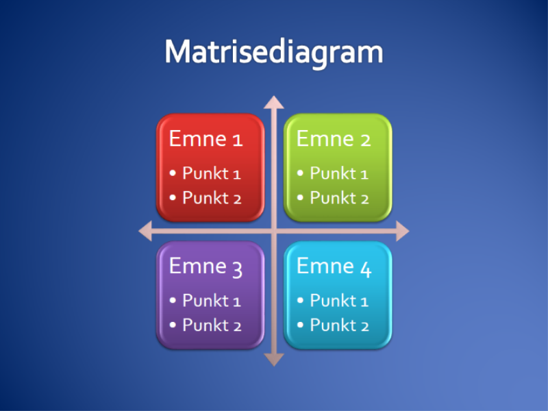Matrisediagram
