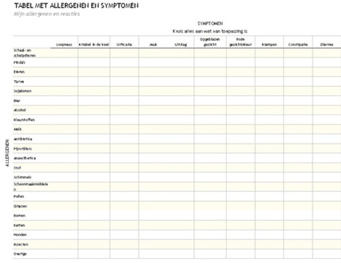 Tabel met allergenen en symptomen