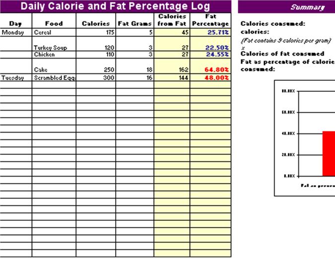 Dagboek van calorieën en vetpercentage