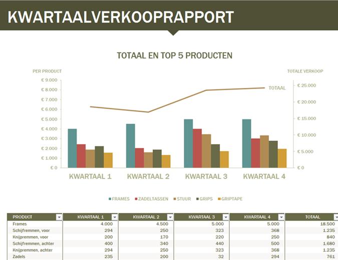 Kwartaalrapport verkopen