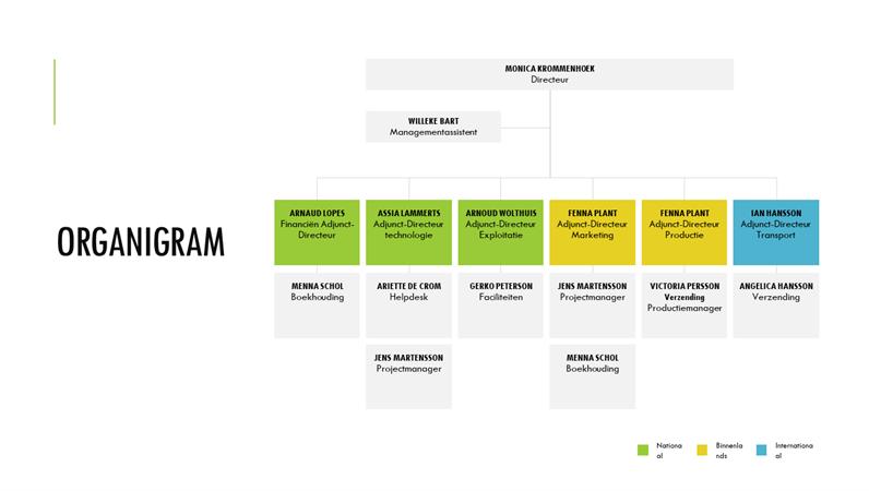 Eenvoudig organigram