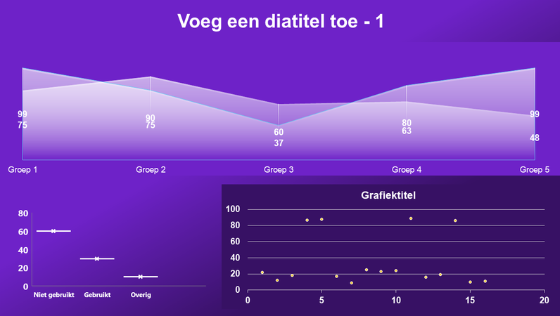 Dashboard met vlak- en spreidingsdiagram en box-and-whisker-grafiek