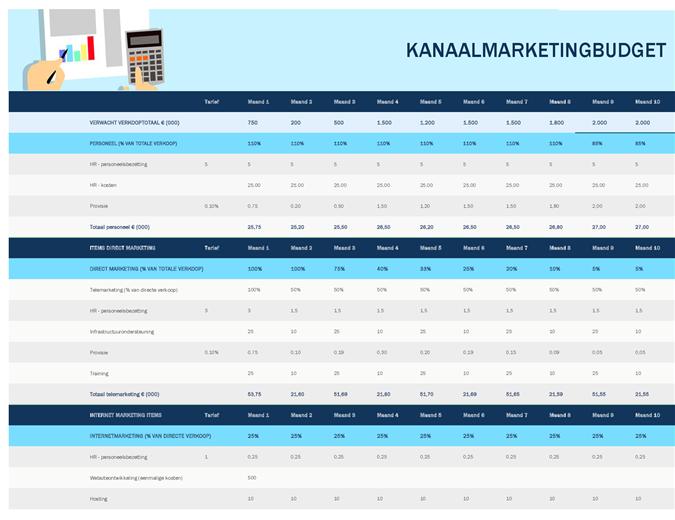 Budget des canaux marketing