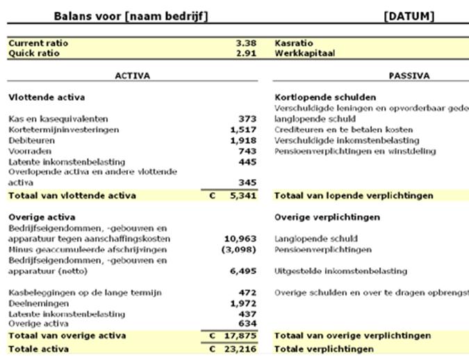 Balans met ratio's en werkkapitaal