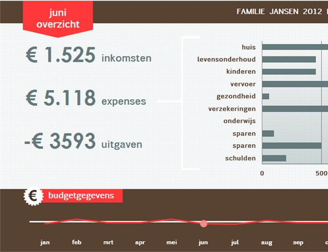 Budgetplanner voor het gezin