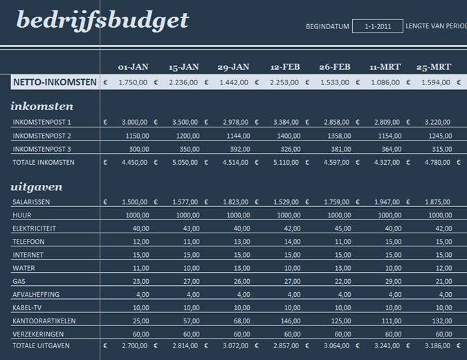 Budget voor 18 perioden