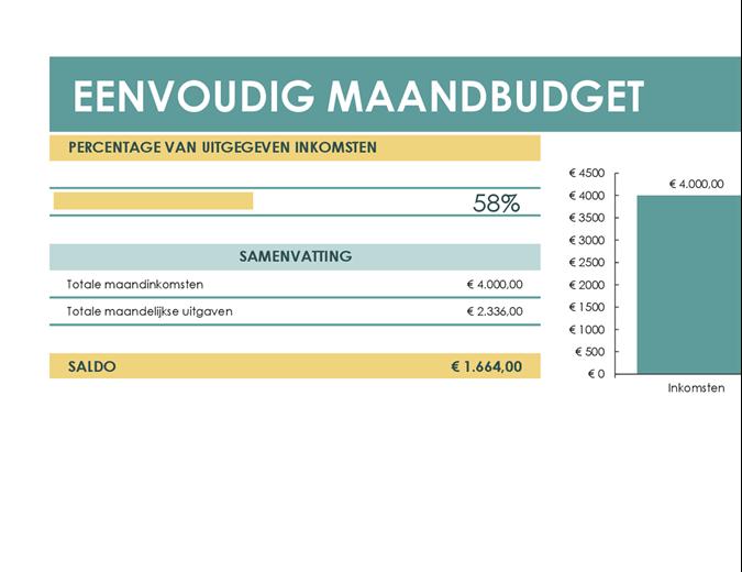 Eenvoudig budget