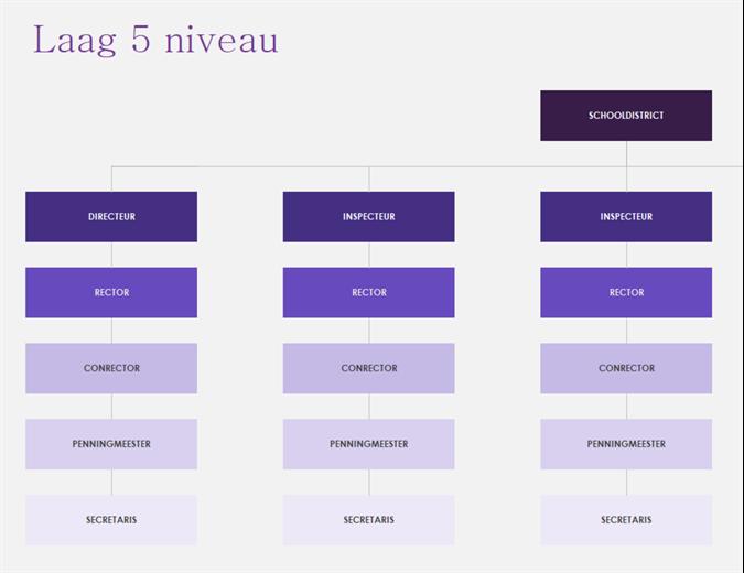 Organigrammen (visueel)