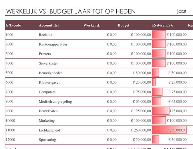 Grootboek met budgetvergelijking