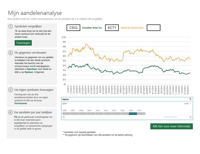 Vergelijking van symbolen van aandelen