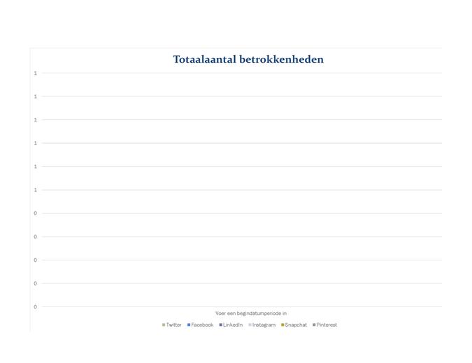 Analyserapport voor sociale media