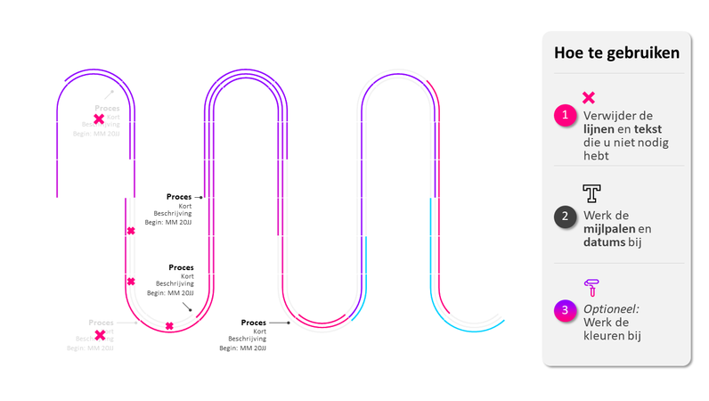 Tijdlijn proces-roadmap