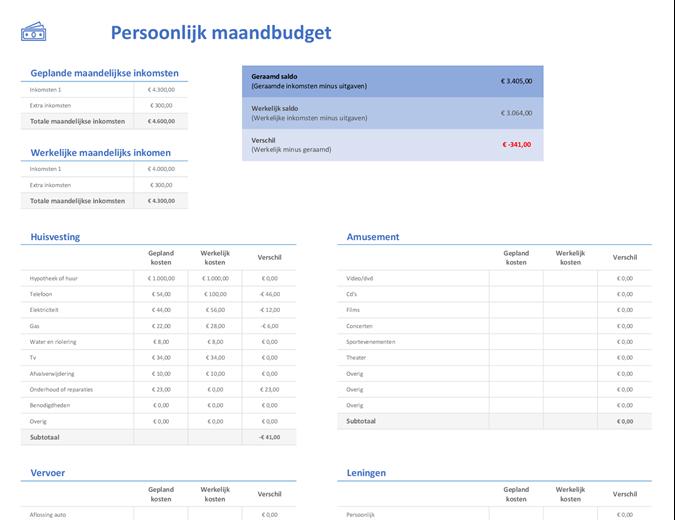Persoonlijk maandbudget