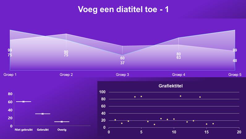 Dashboard met vlak- en spreidingsdiagram en box-and-whisker-grafiek