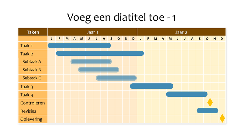 Gantt-diagram over twee jaar