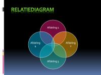 Relatiediagram