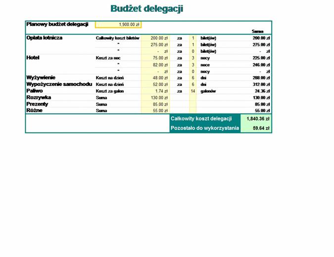 Budżet delegacji