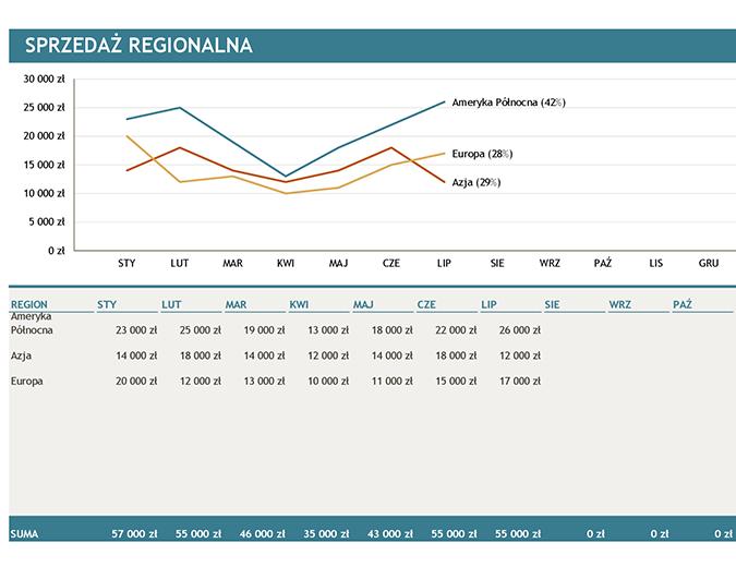 Wykres Sprzedaż regionalna
