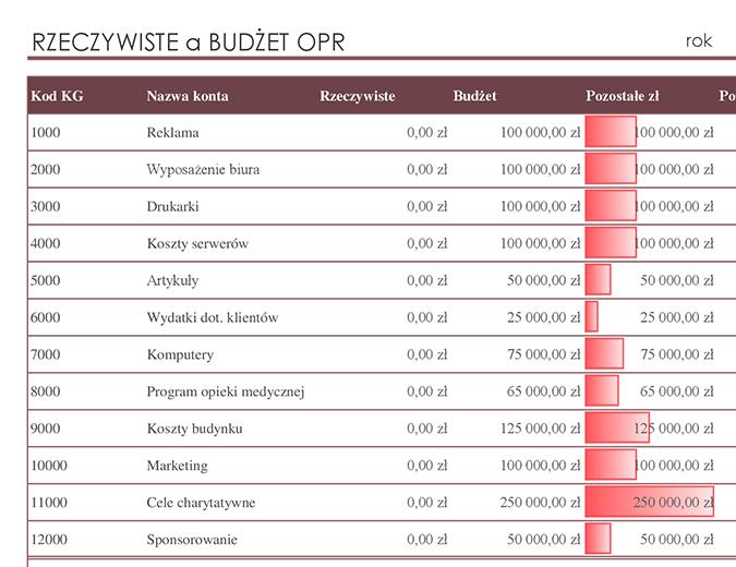 Księga główna z porównaniem budżetu