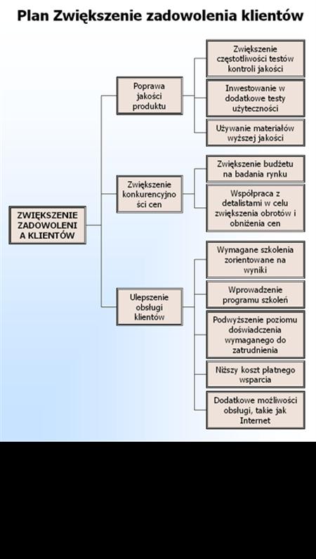 Diagram drzewiasty