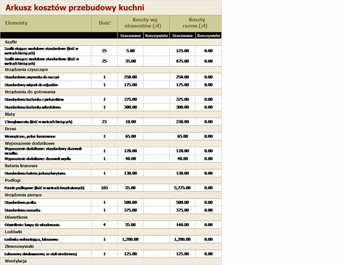Kalkulator kosztów przebudowy kuchni