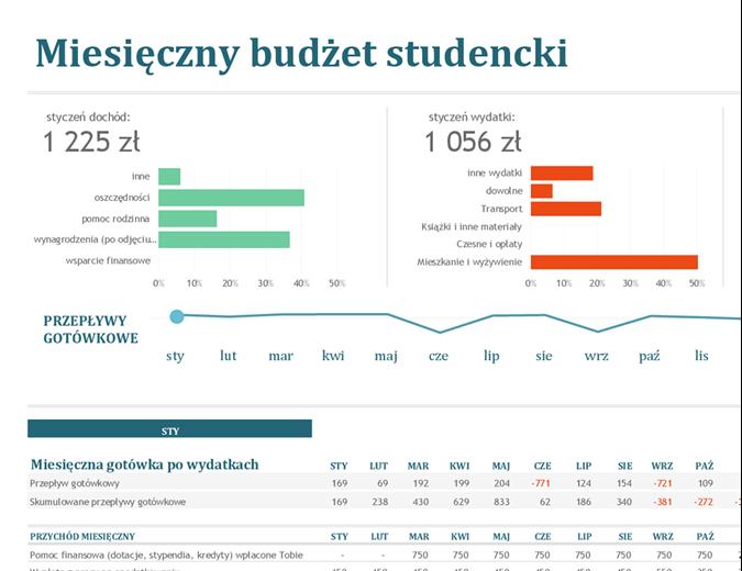Miesięczny budżet studencki