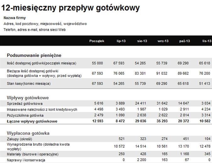 Sprawozdanie o 12-miesięcznym przepływie gotówkowym