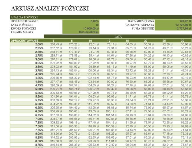 Arkusz analizy pożyczki