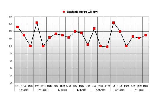 Wykres stężenia cukru we krwi