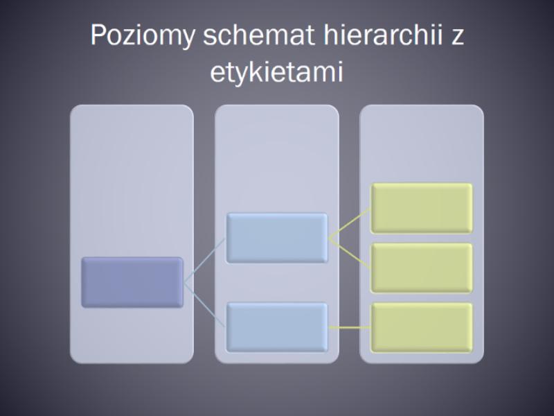 Poziomy schemat hierarchii z etykietami