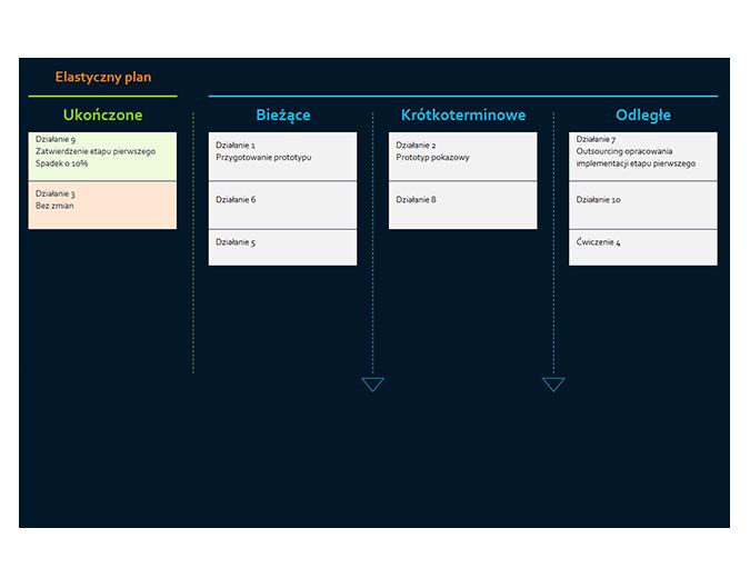Plan w metodyce Agile