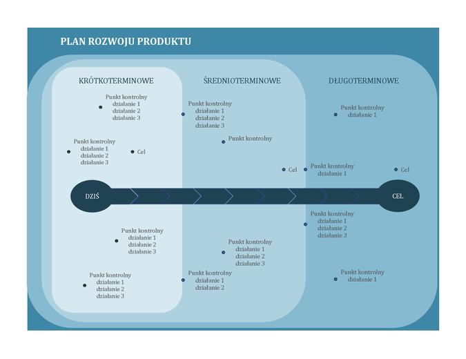 Plan rozwoju z wykresami punktów kontrolnych